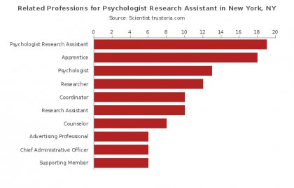 Related Professions for