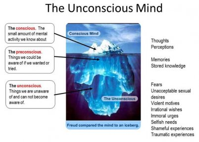 Unconscious motives for
