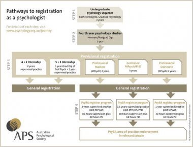 Pathways to registration