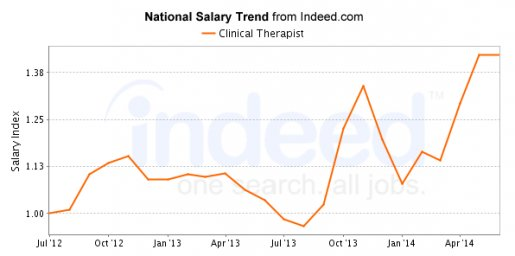 Average Salary of Jobs with