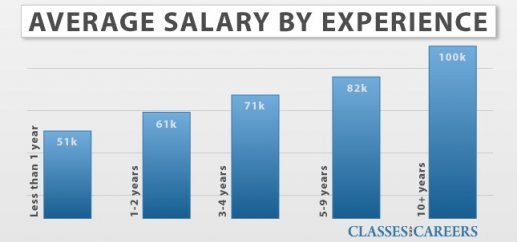 Forensic Science Salary and