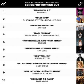The Most Liked Songs
