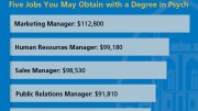 Highest Paying Jobs with Psychology Degree