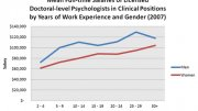 Psychologist Average Salary