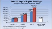 Psychologist Earnings