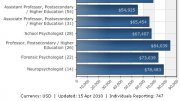 Sports Psychology Salary