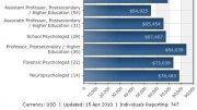 Sports Psychology Salary