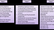 Subjects in Psychology
