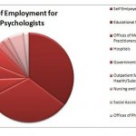 Careers with Masters in Psychology