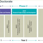 Doctorate in Health Psychology