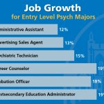 Jobs with a Psych Degree