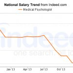 Medical Psychologist Salary