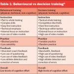Sports Psychology Training